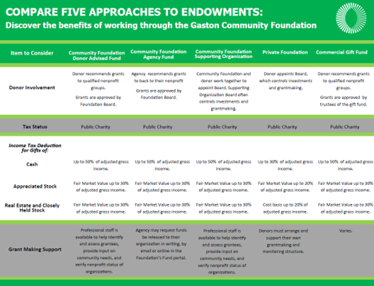 Compare five approaches to Endowments